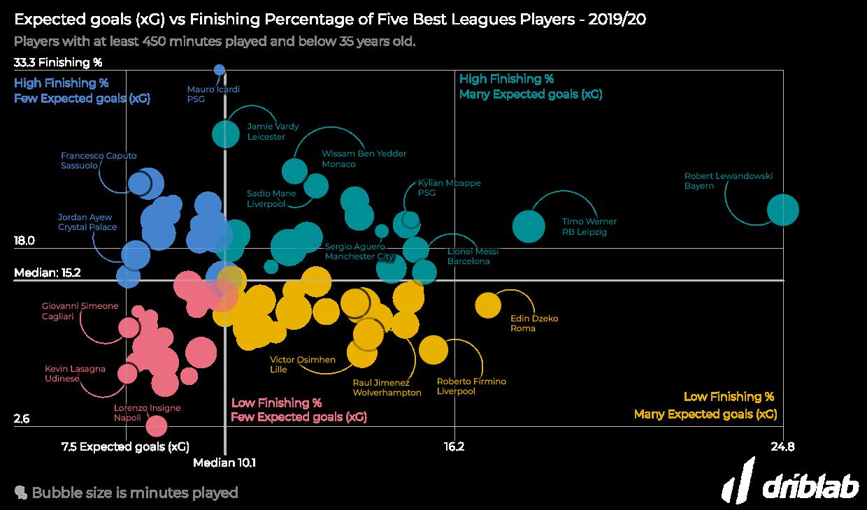 driblab consultoria deportiva big data