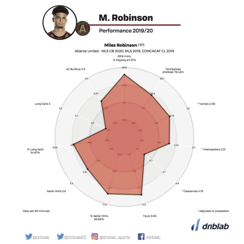 miles robinson mls