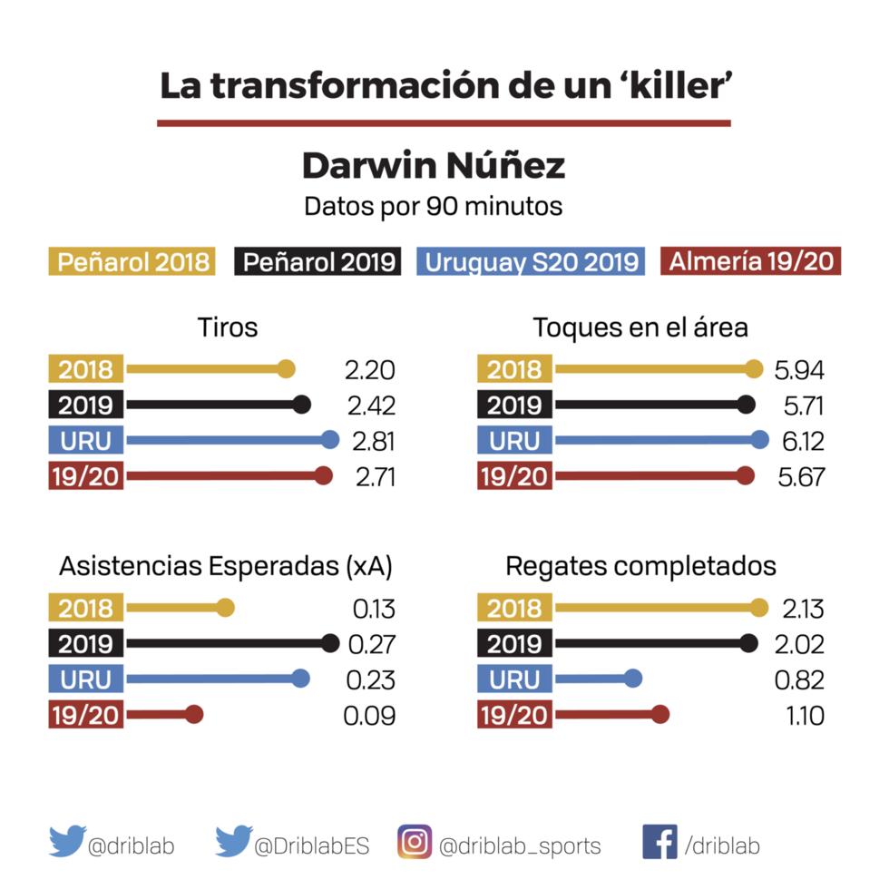 Análisis Darwin Nuñez