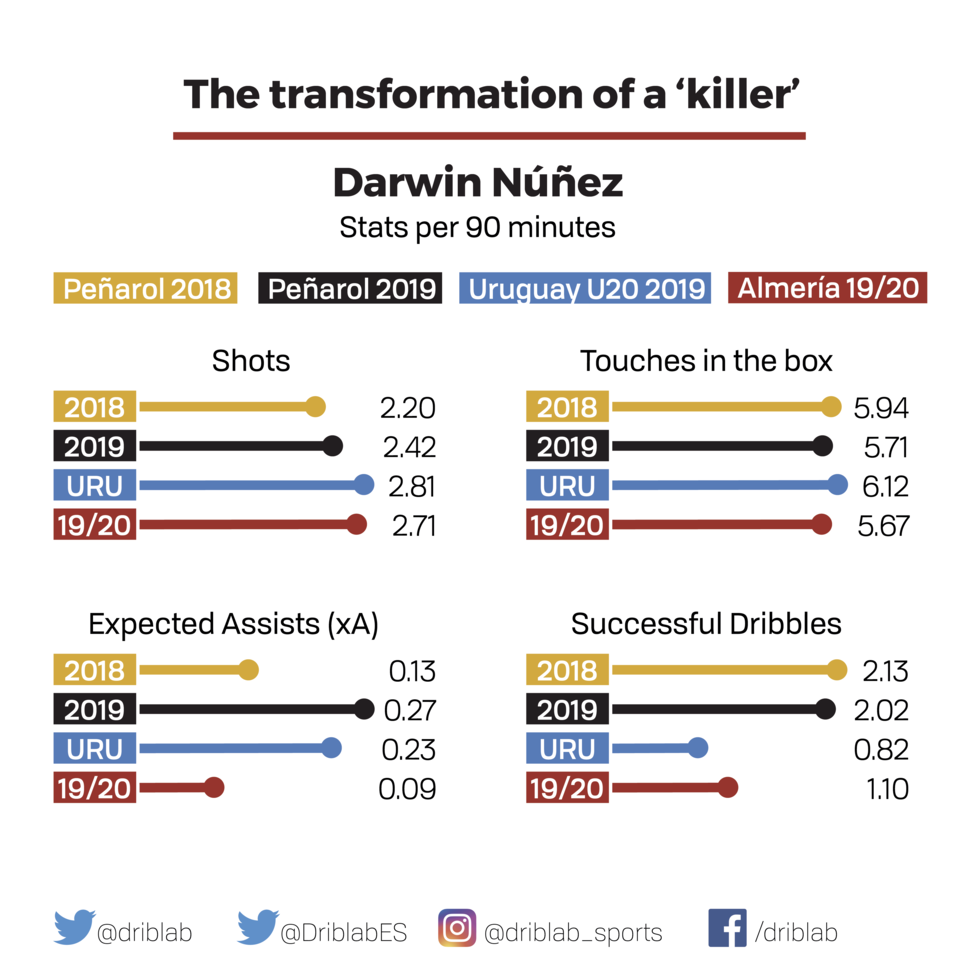 Darwin Nunez Analysis