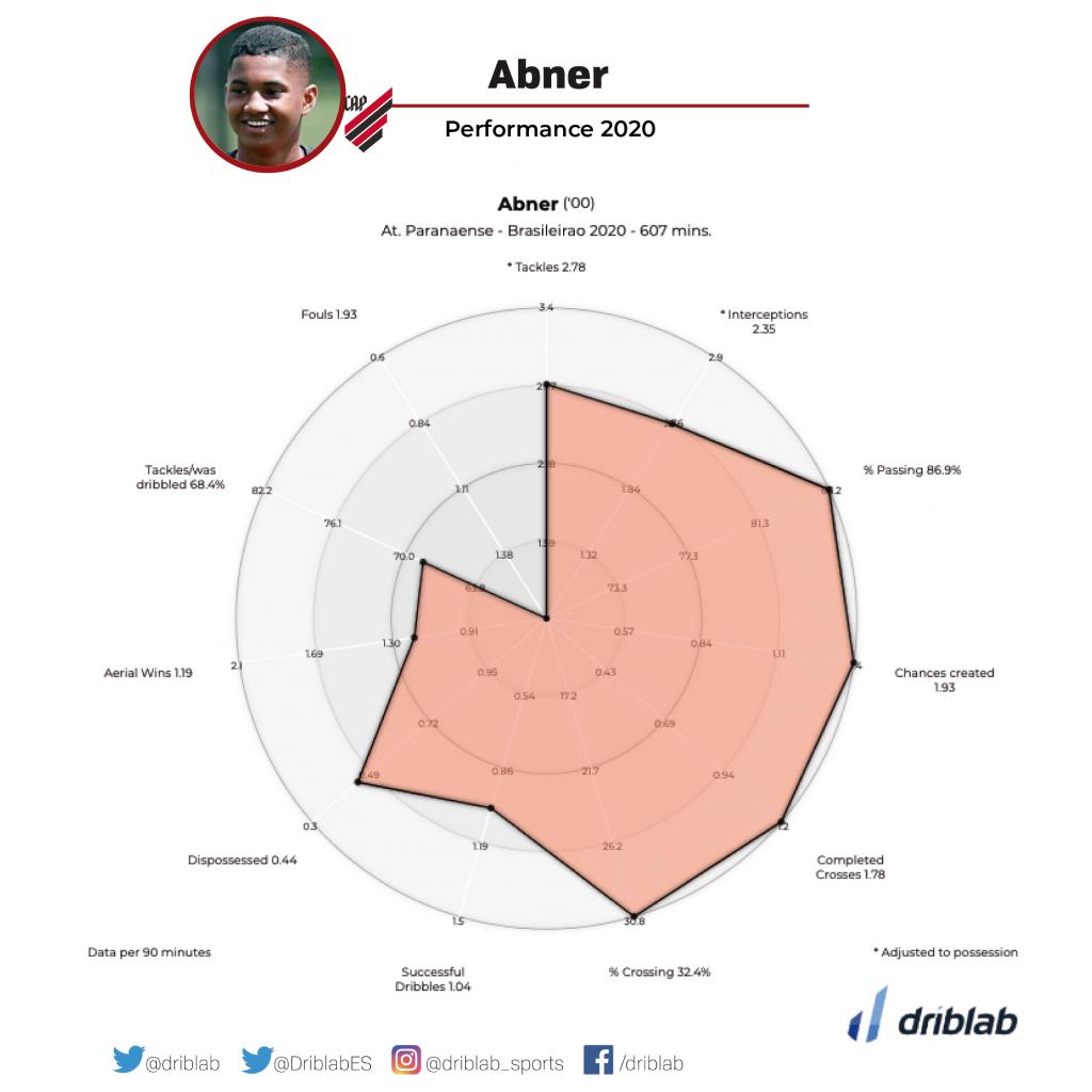 Some of Abner's metrics