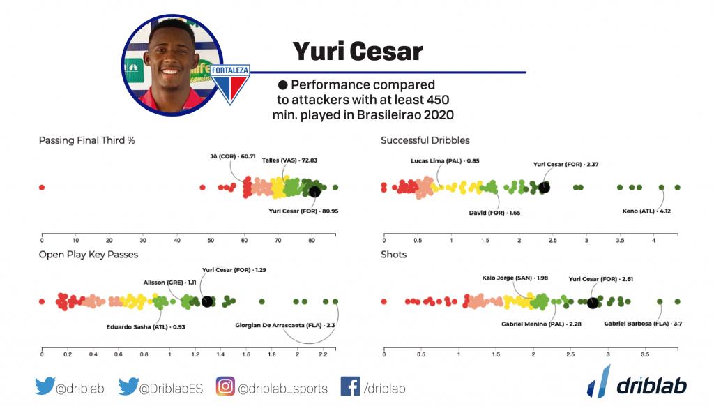 Some of Yuri Cesar's metrics