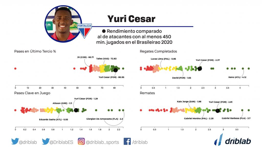 Algunos de los promedios de Yuri Cesar (Fortaleza)