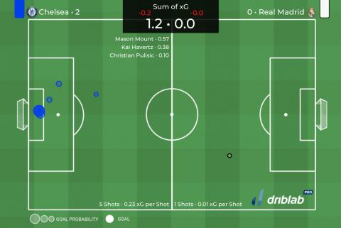 Post Game Analysis: Chelsea vs Real Madrid